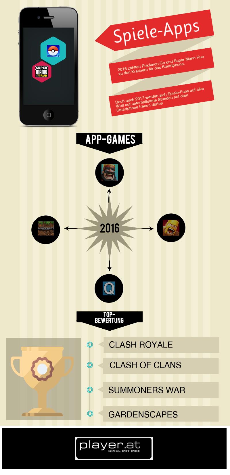 Das sind die App-Gaming-Highlights des Jahres.  Infografikquelle: player.at