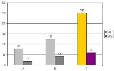 Die höchste Steigerung der Klickrate (großer Balken, in Prozent) und die größte Kostensenkung