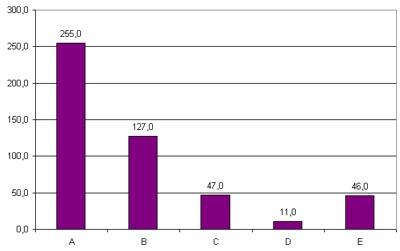 Kosten pro Gewinnspielteilnehmer in der Zielgruppe (Euro)